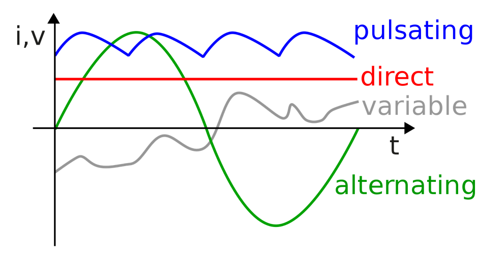 AC /DC Wave chart