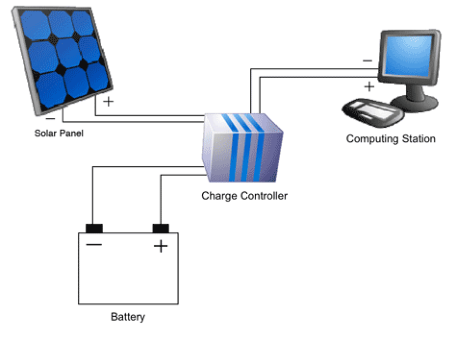 schematic diagram of Solar panel